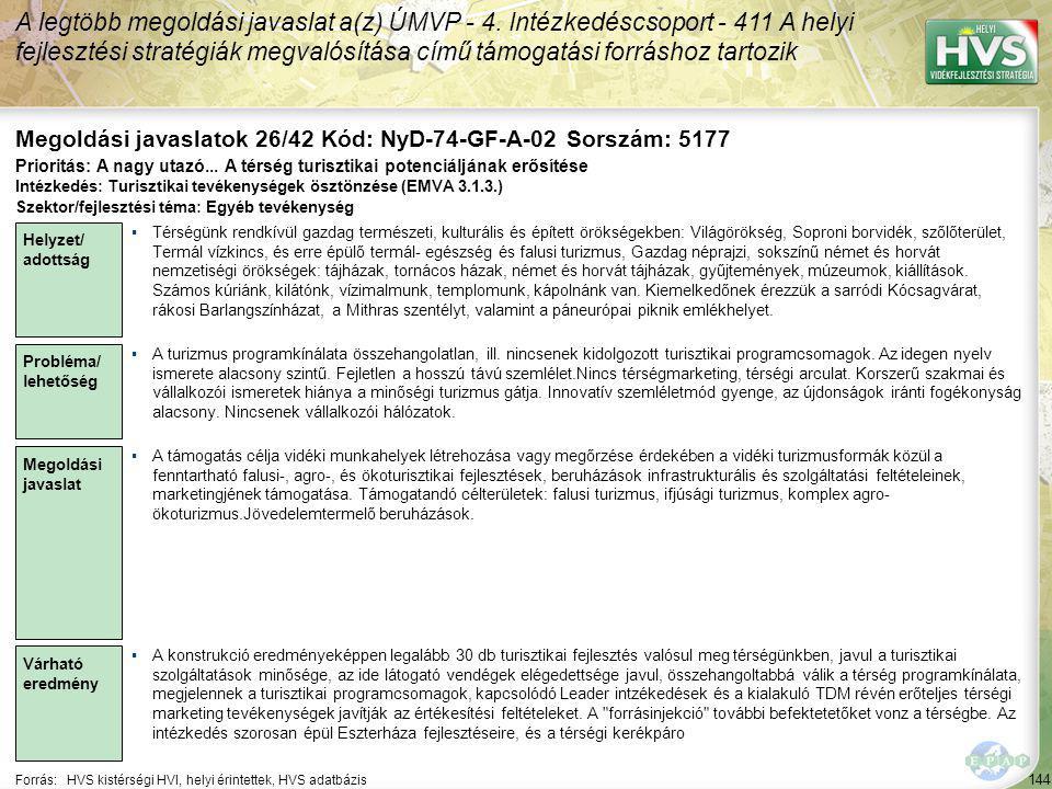 144 Forrás:HVS kistérségi HVI, helyi érintettek, HVS adatbázis Megoldási javaslatok 26/42 Kód: NyD-74-GF-A-02 Sorszám: 5177 A legtöbb megoldási javaslat a(z) ÚMVP - 4.