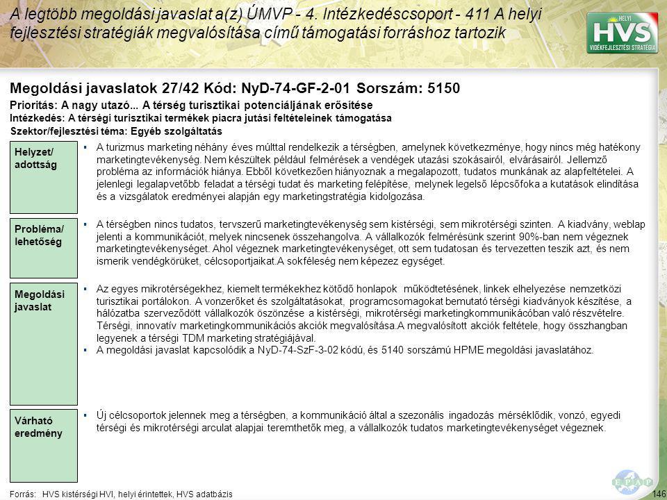 146 Forrás:HVS kistérségi HVI, helyi érintettek, HVS adatbázis Megoldási javaslatok 27/42 Kód: NyD-74-GF-2-01 Sorszám: 5150 A legtöbb megoldási javaslat a(z) ÚMVP - 4.