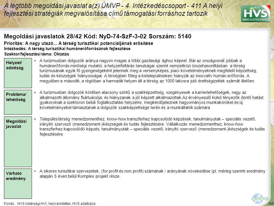 148 Forrás:HVS kistérségi HVI, helyi érintettek, HVS adatbázis Megoldási javaslatok 28/42 Kód: NyD-74-SzF-3-02 Sorszám: 5140 A legtöbb megoldási javaslat a(z) ÚMVP - 4.