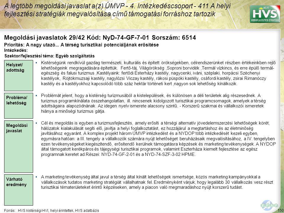 150 Forrás:HVS kistérségi HVI, helyi érintettek, HVS adatbázis Megoldási javaslatok 29/42 Kód: NyD-74-GF-7-01 Sorszám: 6514 A legtöbb megoldási javaslat a(z) ÚMVP - 4.