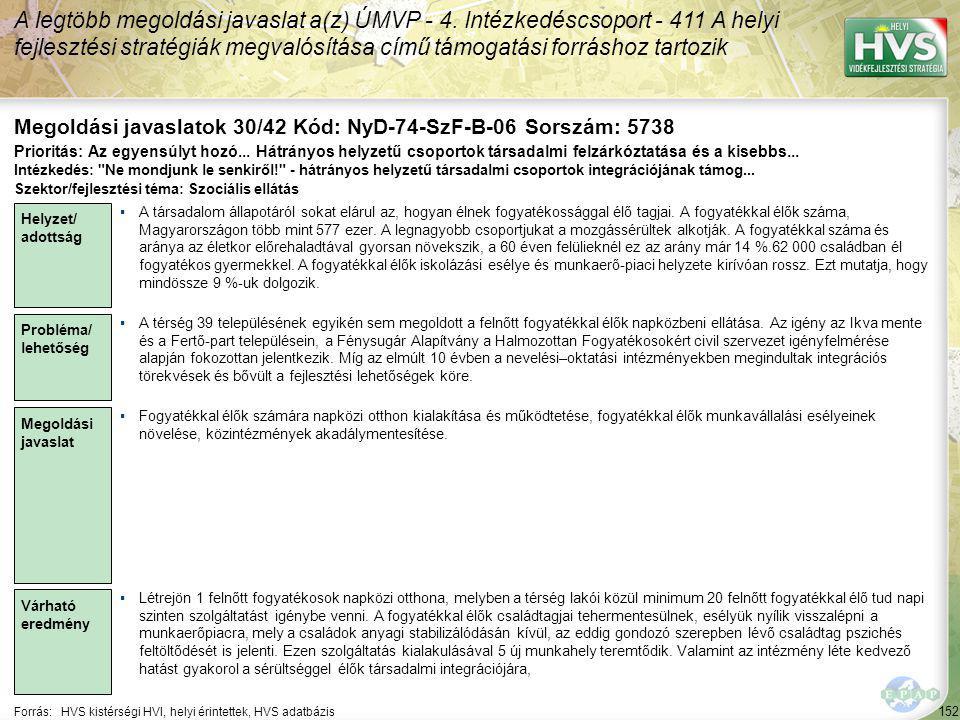 152 Forrás:HVS kistérségi HVI, helyi érintettek, HVS adatbázis Megoldási javaslatok 30/42 Kód: NyD-74-SzF-B-06 Sorszám: 5738 A legtöbb megoldási javaslat a(z) ÚMVP - 4.
