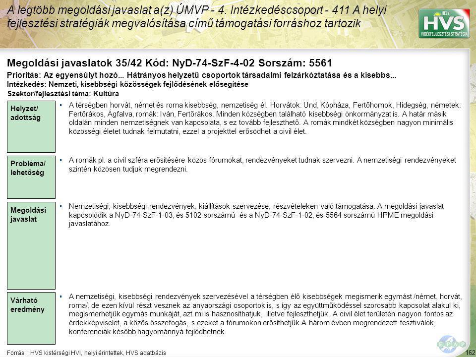 162 Forrás:HVS kistérségi HVI, helyi érintettek, HVS adatbázis Megoldási javaslatok 35/42 Kód: NyD-74-SzF-4-02 Sorszám: 5561 A legtöbb megoldási javaslat a(z) ÚMVP - 4.