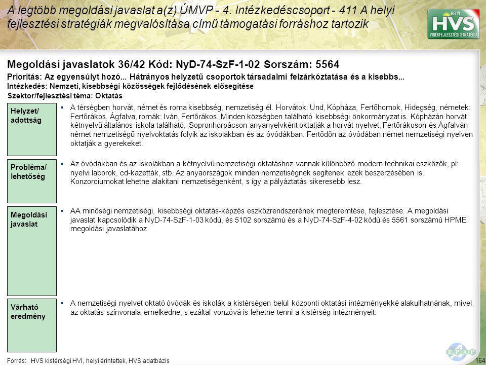 164 Forrás:HVS kistérségi HVI, helyi érintettek, HVS adatbázis Megoldási javaslatok 36/42 Kód: NyD-74-SzF-1-02 Sorszám: 5564 A legtöbb megoldási javaslat a(z) ÚMVP - 4.