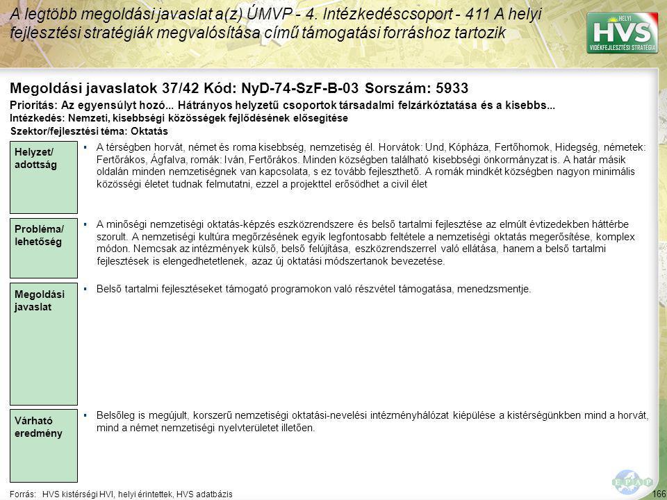 166 Forrás:HVS kistérségi HVI, helyi érintettek, HVS adatbázis Megoldási javaslatok 37/42 Kód: NyD-74-SzF-B-03 Sorszám: 5933 A legtöbb megoldási javaslat a(z) ÚMVP - 4.