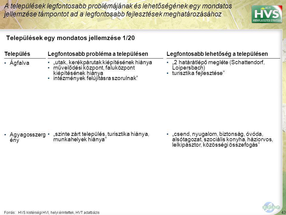 """43 Települések egy mondatos jellemzése 1/20 A települések legfontosabb problémájának és lehetőségének egy mondatos jellemzése támpontot ad a legfontosabb fejlesztések meghatározásához Forrás:HVS kistérségi HVI, helyi érintettek, HVT adatbázis TelepülésLegfontosabb probléma a településen ▪Ágfalva ▪""""utak, kerékpárutak kiépítésének hiánya ▪művelődési központ, faluközpont kiépítésének hiánya ▪intézmények felújításra szorulnak ▪Agyagosszerg ény ▪""""szinte zárt település, turisztika hiánya, munkahelyek hiánya Legfontosabb lehetőség a településen ▪""""2 határátlépő megléte (Schattendorf, Loipersbach) ▪turisztika fejlesztése ▪""""csend, nyugalom, biztonság, óvóda, alsótagozat, szociális konyha, háziorvos, lelkipásztor, közösségi összefogás"""