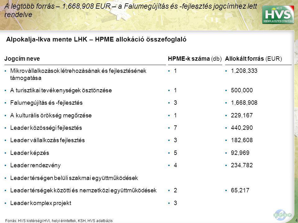 4 Forrás: HVS kistérségi HVI, helyi érintettek, KSH, HVS adatbázis A legtöbb forrás – 1,668,908 EUR – a Falumegújítás és -fejlesztés jogcímhez lett re