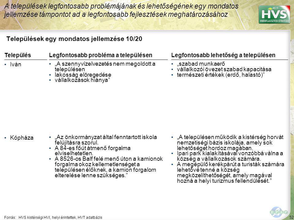 """52 Települések egy mondatos jellemzése 10/20 A települések legfontosabb problémájának és lehetőségének egy mondatos jellemzése támpontot ad a legfontosabb fejlesztések meghatározásához Forrás:HVS kistérségi HVI, helyi érintettek, HVT adatbázis TelepülésLegfontosabb probléma a településen ▪Iván ▪""""A szennyvízelvezetés nem megoldott a településen ▪lakosság elöregedése ▪vállalkozások hiánya ▪Kópháza ▪""""Az önkormányzat által fenntartott iskola felújításra szorul."""