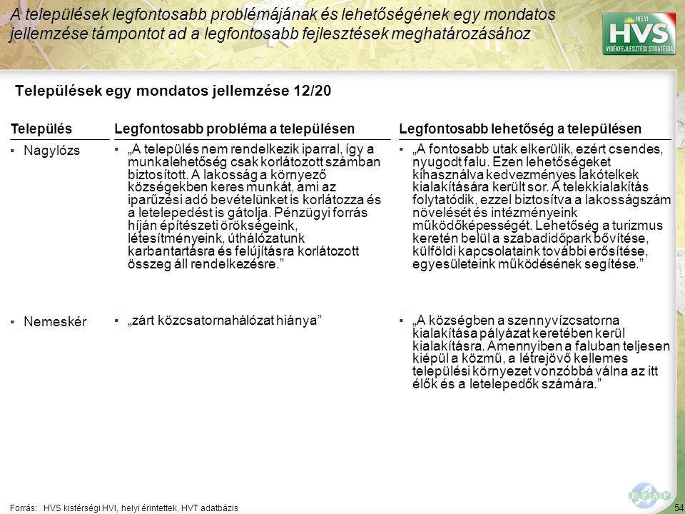 """54 Települések egy mondatos jellemzése 12/20 A települések legfontosabb problémájának és lehetőségének egy mondatos jellemzése támpontot ad a legfontosabb fejlesztések meghatározásához Forrás:HVS kistérségi HVI, helyi érintettek, HVT adatbázis TelepülésLegfontosabb probléma a településen ▪Nagylózs ▪""""A település nem rendelkezik iparral, így a munkalehetőség csak korlátozott számban biztosított."""