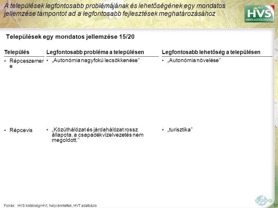 """57 Települések egy mondatos jellemzése 15/20 A települések legfontosabb problémájának és lehetőségének egy mondatos jellemzése támpontot ad a legfontosabb fejlesztések meghatározásához Forrás:HVS kistérségi HVI, helyi érintettek, HVT adatbázis TelepülésLegfontosabb probléma a településen ▪Répceszemer e ▪""""Autonómia nagyfokú lecsökkenése ▪Répcevis ▪""""Közúthálózat és járdahálózat rossz állapota, a csapadékvízelvezetés nem megoldott. Legfontosabb lehetőség a településen ▪""""Autonómia növelése ▪""""turisztika"""