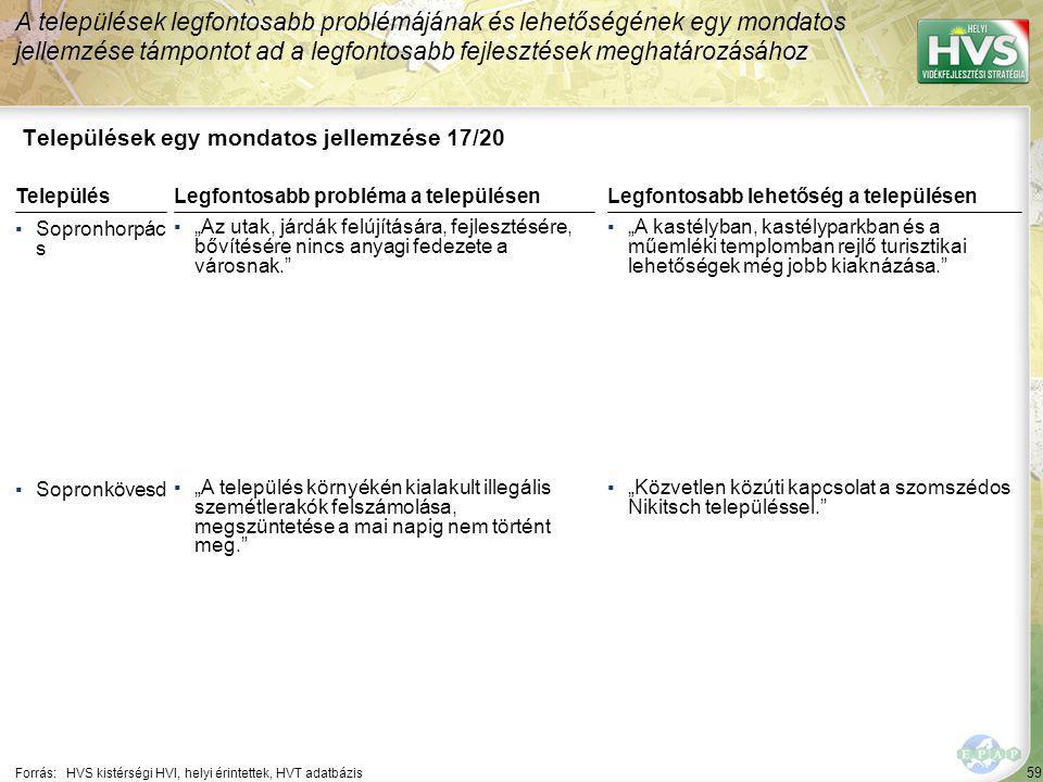 """59 Települések egy mondatos jellemzése 17/20 A települések legfontosabb problémájának és lehetőségének egy mondatos jellemzése támpontot ad a legfontosabb fejlesztések meghatározásához Forrás:HVS kistérségi HVI, helyi érintettek, HVT adatbázis TelepülésLegfontosabb probléma a településen ▪Sopronhorpác s ▪""""Az utak, járdák felújítására, fejlesztésére, bővítésére nincs anyagi fedezete a városnak. ▪Sopronkövesd ▪""""A település környékén kialakult illegális szemétlerakók felszámolása, megszüntetése a mai napig nem történt meg. Legfontosabb lehetőség a településen ▪""""A kastélyban, kastélyparkban és a műemléki templomban rejlő turisztikai lehetőségek még jobb kiaknázása. ▪""""Közvetlen közúti kapcsolat a szomszédos Nikitsch településsel."""