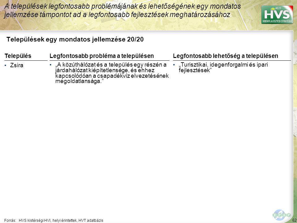 62 Települések egy mondatos jellemzése 20/20 A települések legfontosabb problémájának és lehetőségének egy mondatos jellemzése támpontot ad a legfonto