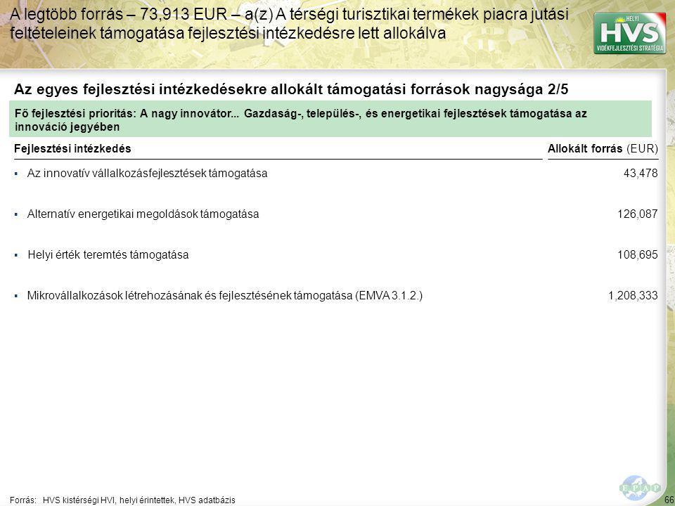 66 ▪Az innovatív vállalkozásfejlesztések támogatása Forrás:HVS kistérségi HVI, helyi érintettek, HVS adatbázis Az egyes fejlesztési intézkedésekre allokált támogatási források nagysága 2/5 A legtöbb forrás – 73,913 EUR – a(z) A térségi turisztikai termékek piacra jutási feltételeinek támogatása fejlesztési intézkedésre lett allokálva Fejlesztési intézkedés ▪Alternatív energetikai megoldások támogatása ▪Helyi érték teremtés támogatása ▪Mikrovállalkozások létrehozásának és fejlesztésének támogatása (EMVA 3.1.2.) Fő fejlesztési prioritás: A nagy innovátor...
