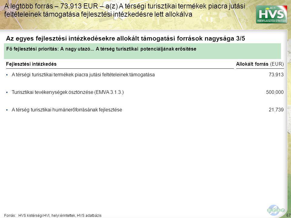 67 ▪A térségi turisztikai termékek piacra jutási feltételeinek támogatása Forrás:HVS kistérségi HVI, helyi érintettek, HVS adatbázis Az egyes fejlesztési intézkedésekre allokált támogatási források nagysága 3/5 A legtöbb forrás – 73,913 EUR – a(z) A térségi turisztikai termékek piacra jutási feltételeinek támogatása fejlesztési intézkedésre lett allokálva Fejlesztési intézkedés ▪Turisztikai tevékenységek ösztönzése (EMVA 3.1.3.) ▪A térség turisztikai humánerőforrásának fejlesztése Fő fejlesztési prioritás: A nagy utazó...