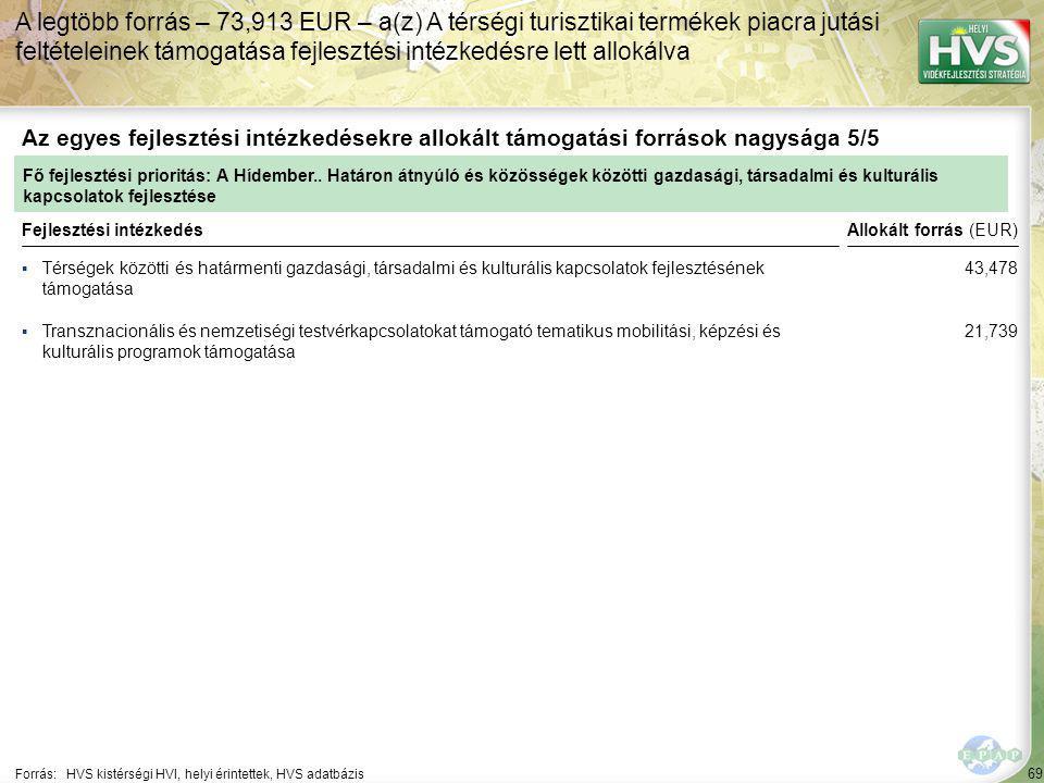 69 ▪Térségek közötti és határmenti gazdasági, társadalmi és kulturális kapcsolatok fejlesztésének támogatása Forrás:HVS kistérségi HVI, helyi érintettek, HVS adatbázis Az egyes fejlesztési intézkedésekre allokált támogatási források nagysága 5/5 A legtöbb forrás – 73,913 EUR – a(z) A térségi turisztikai termékek piacra jutási feltételeinek támogatása fejlesztési intézkedésre lett allokálva Fejlesztési intézkedés ▪Transznacionális és nemzetiségi testvérkapcsolatokat támogató tematikus mobilitási, képzési és kulturális programok támogatása Fő fejlesztési prioritás: A Hídember..