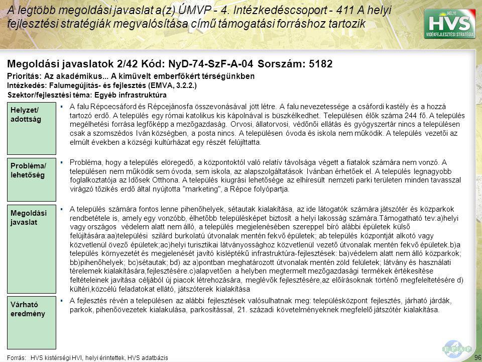 96 Forrás:HVS kistérségi HVI, helyi érintettek, HVS adatbázis Megoldási javaslatok 2/42 Kód: NyD-74-SzF-A-04 Sorszám: 5182 A legtöbb megoldási javaslat a(z) ÚMVP - 4.