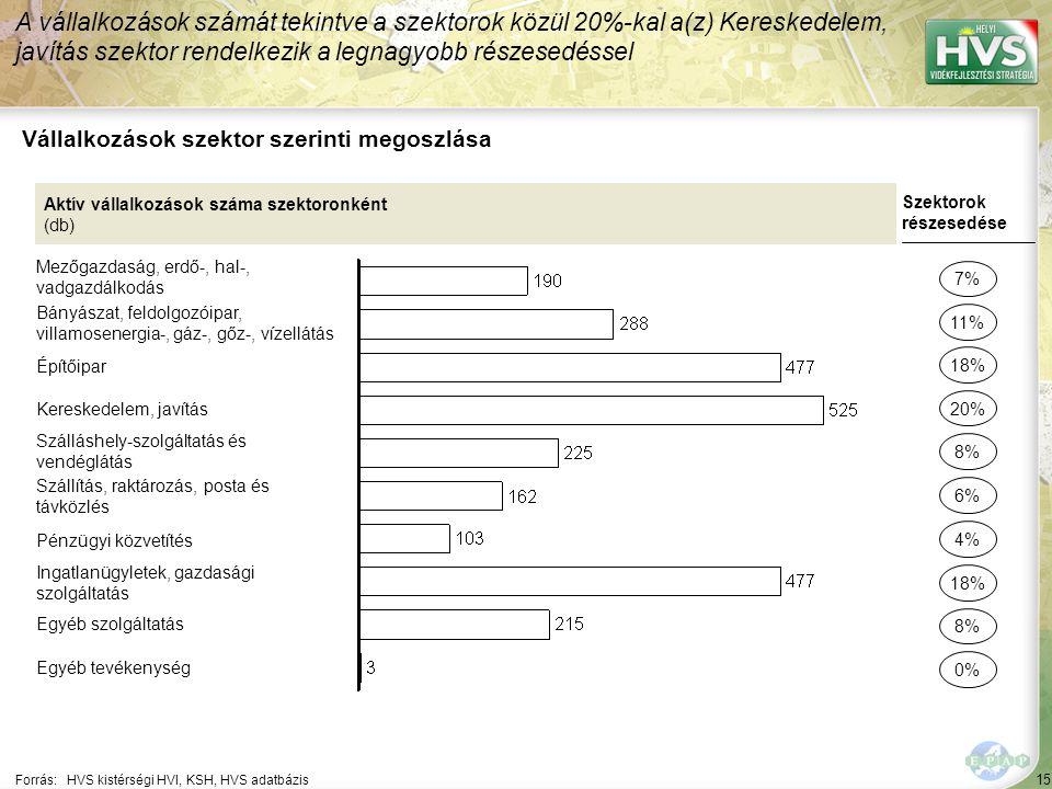 15 Forrás:HVS kistérségi HVI, KSH, HVS adatbázis Vállalkozások szektor szerinti megoszlása A vállalkozások számát tekintve a szektorok közül 20%-kal a(z) Kereskedelem, javítás szektor rendelkezik a legnagyobb részesedéssel Aktív vállalkozások száma szektoronként (db) Mezőgazdaság, erdő-, hal-, vadgazdálkodás Bányászat, feldolgozóipar, villamosenergia-, gáz-, gőz-, vízellátás Építőipar Kereskedelem, javítás Szálláshely-szolgáltatás és vendéglátás Szállítás, raktározás, posta és távközlés Pénzügyi közvetítés Ingatlanügyletek, gazdasági szolgáltatás Egyéb szolgáltatás Egyéb tevékenység Szektorok részesedése 7% 11% 20% 8% 6% 18% 8% 0% 18% 4%