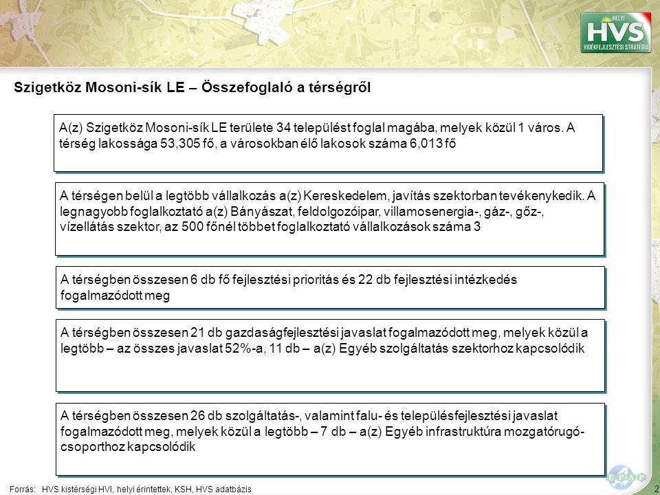 2 Forrás:HVS kistérségi HVI, helyi érintettek, KSH, HVS adatbázis Szigetköz Mosoni-sík LE – Összefoglaló a térségről A térségen belül a legtöbb vállalkozás a(z) Kereskedelem, javítás szektorban tevékenykedik.