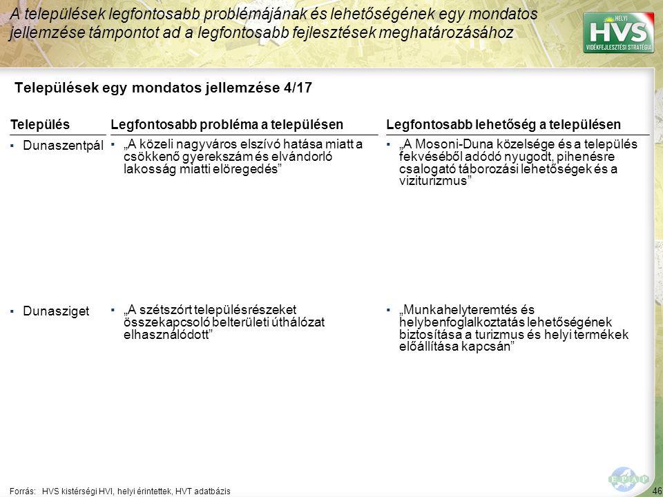 """46 Települések egy mondatos jellemzése 4/17 A települések legfontosabb problémájának és lehetőségének egy mondatos jellemzése támpontot ad a legfontosabb fejlesztések meghatározásához Forrás:HVS kistérségi HVI, helyi érintettek, HVT adatbázis TelepülésLegfontosabb probléma a településen ▪Dunaszentpál ▪""""A közeli nagyváros elszívó hatása miatt a csökkenő gyerekszám és elvándorló lakosság miatti elöregedés ▪Dunasziget ▪""""A szétszórt településrészeket összekapcsoló belterületi úthálózat elhasználódott Legfontosabb lehetőség a településen ▪""""A Mosoni-Duna közelsége és a település fekvéséből adódó nyugodt, pihenésre csalogató táborozási lehetőségek és a viziturizmus ▪""""Munkahelyteremtés és helybenfoglalkoztatás lehetőségének biztosítása a turizmus és helyi termékek előállítása kapcsán"""