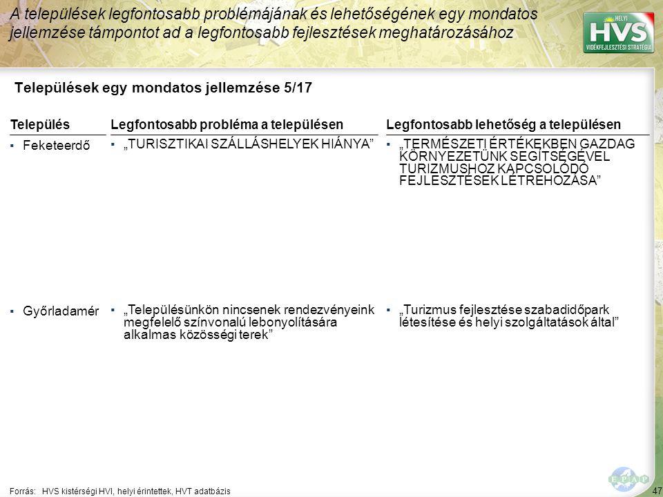 """47 Települések egy mondatos jellemzése 5/17 A települések legfontosabb problémájának és lehetőségének egy mondatos jellemzése támpontot ad a legfontosabb fejlesztések meghatározásához Forrás:HVS kistérségi HVI, helyi érintettek, HVT adatbázis TelepülésLegfontosabb probléma a településen ▪Feketeerdő ▪""""TURISZTIKAI SZÁLLÁSHELYEK HIÁNYA ▪Győrladamér ▪""""Településünkön nincsenek rendezvényeink megfelelő színvonalú lebonyolítására alkalmas közösségi terek Legfontosabb lehetőség a településen ▪""""TERMÉSZETI ÉRTÉKEKBEN GAZDAG KÖRNYEZETÜNK SEGÍTSÉGÉVEL TURIZMUSHOZ KAPCSOLÓDÓ FEJLESZTÉSEK LÉTREHOZÁSA ▪""""Turizmus fejlesztése szabadidőpark létesítése és helyi szolgáltatások által"""
