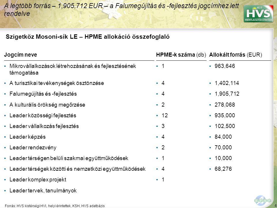4 Forrás: HVS kistérségi HVI, helyi érintettek, KSH, HVS adatbázis A legtöbb forrás – 1,905,712 EUR – a Falumegújítás és -fejlesztés jogcímhez lett rendelve Szigetköz Mosoni-sík LE – HPME allokáció összefoglaló Jogcím neveHPME-k száma (db)Allokált forrás (EUR) ▪Mikrovállalkozások létrehozásának és fejlesztésének támogatása ▪1▪1▪963,646 ▪A turisztikai tevékenységek ösztönzése▪4▪4▪1,402,114 ▪Falumegújítás és -fejlesztés▪4▪4▪1,905,712 ▪A kulturális örökség megőrzése▪2▪2▪278,068 ▪Leader közösségi fejlesztés▪12▪935,000 ▪Leader vállalkozás fejlesztés▪3▪3▪102,500 ▪Leader képzés▪4▪4▪84,000 ▪Leader rendezvény▪2▪2▪70,000 ▪Leader térségen belüli szakmai együttműködések▪1▪1▪10,000 ▪Leader térségek közötti és nemzetközi együttműködések▪4▪4▪68,276 ▪Leader komplex projekt▪1▪1 ▪Leader tervek, tanulmányok