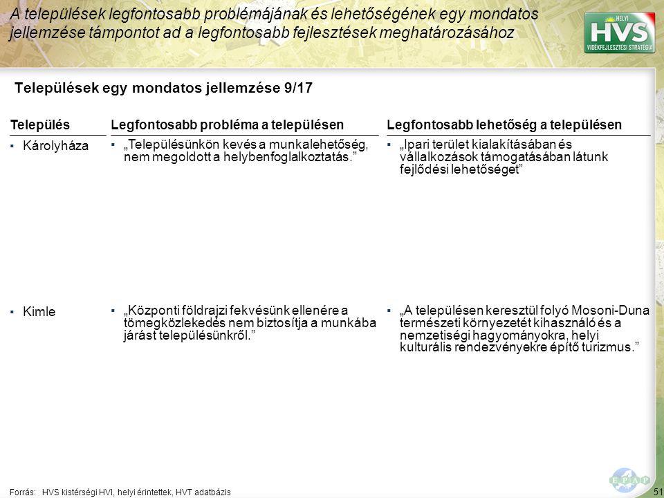 """51 Települések egy mondatos jellemzése 9/17 A települések legfontosabb problémájának és lehetőségének egy mondatos jellemzése támpontot ad a legfontosabb fejlesztések meghatározásához Forrás:HVS kistérségi HVI, helyi érintettek, HVT adatbázis TelepülésLegfontosabb probléma a településen ▪Károlyháza ▪""""Településünkön kevés a munkalehetőség, nem megoldott a helybenfoglalkoztatás. ▪Kimle ▪""""Központi földrajzi fekvésünk ellenére a tömegközlekedés nem biztosítja a munkába járást településünkről. Legfontosabb lehetőség a településen ▪""""Ipari terület kialakításában és vállalkozások támogatásában látunk fejlődési lehetőséget ▪""""A településen keresztül folyó Mosoni-Duna természeti környezetét kihasználó és a nemzetiségi hagyományokra, helyi kulturális rendezvényekre építő turizmus."""