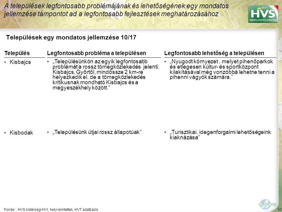"""52 Települések egy mondatos jellemzése 10/17 A települések legfontosabb problémájának és lehetőségének egy mondatos jellemzése támpontot ad a legfontosabb fejlesztések meghatározásához Forrás:HVS kistérségi HVI, helyi érintettek, HVT adatbázis TelepülésLegfontosabb probléma a településen ▪Kisbajcs ▪""""Településünkön az egyik legfontosabb problémát a rossz tömegközlekedés jelenti."""