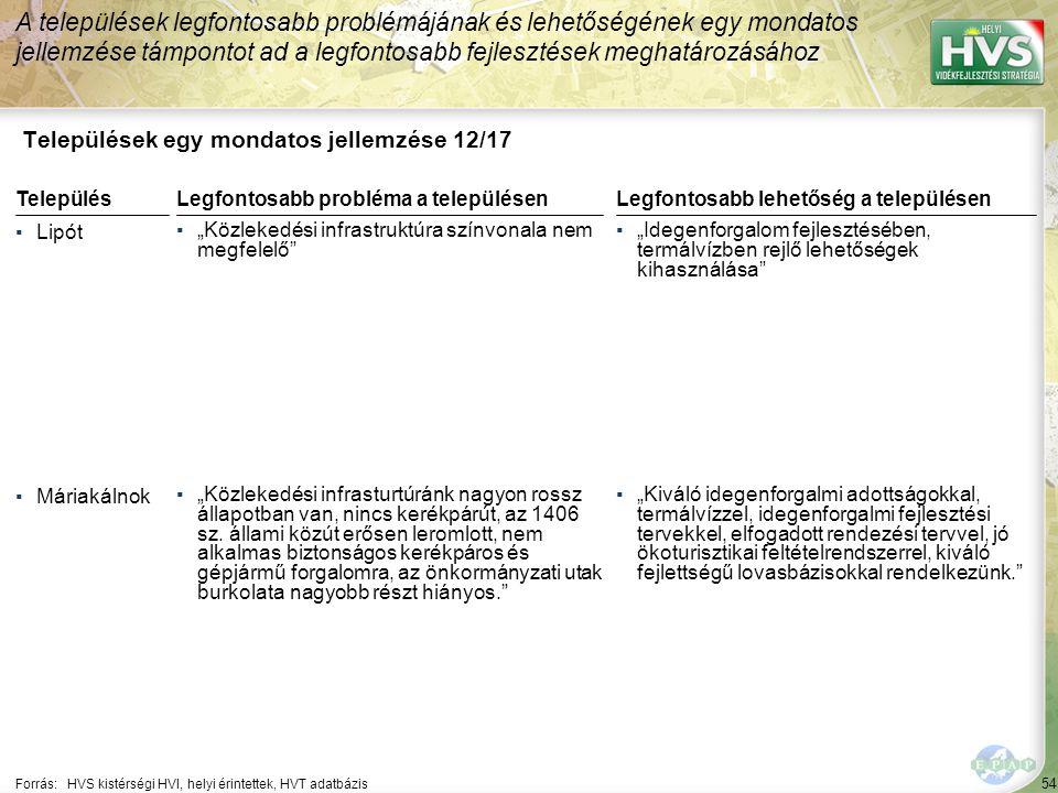 """54 Települések egy mondatos jellemzése 12/17 A települések legfontosabb problémájának és lehetőségének egy mondatos jellemzése támpontot ad a legfontosabb fejlesztések meghatározásához Forrás:HVS kistérségi HVI, helyi érintettek, HVT adatbázis TelepülésLegfontosabb probléma a településen ▪Lipót ▪""""Közlekedési infrastruktúra színvonala nem megfelelő ▪Máriakálnok ▪""""Közlekedési infrasturtúránk nagyon rossz állapotban van, nincs kerékpárút, az 1406 sz."""