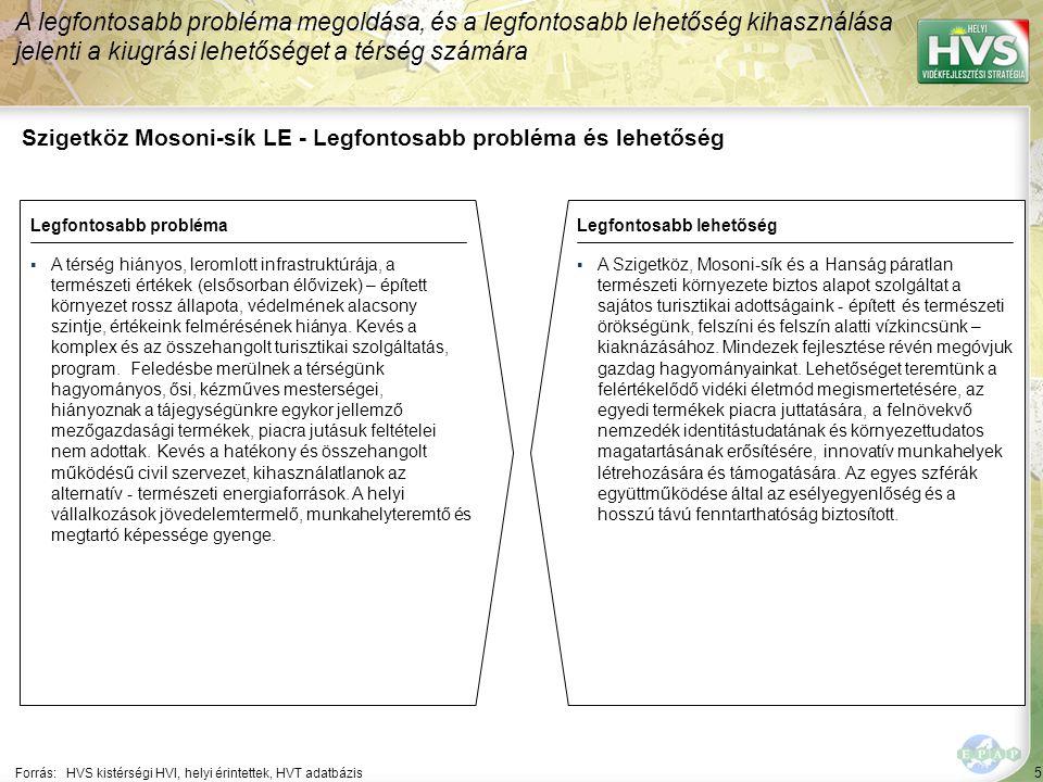 5 Szigetköz Mosoni-sík LE - Legfontosabb probléma és lehetőség A legfontosabb probléma megoldása, és a legfontosabb lehetőség kihasználása jelenti a kiugrási lehetőséget a térség számára Forrás:HVS kistérségi HVI, helyi érintettek, HVT adatbázis Legfontosabb problémaLegfontosabb lehetőség ▪A térség hiányos, leromlott infrastruktúrája, a természeti értékek (elsősorban élővizek) – épített környezet rossz állapota, védelmének alacsony szintje, értékeink felmérésének hiánya.