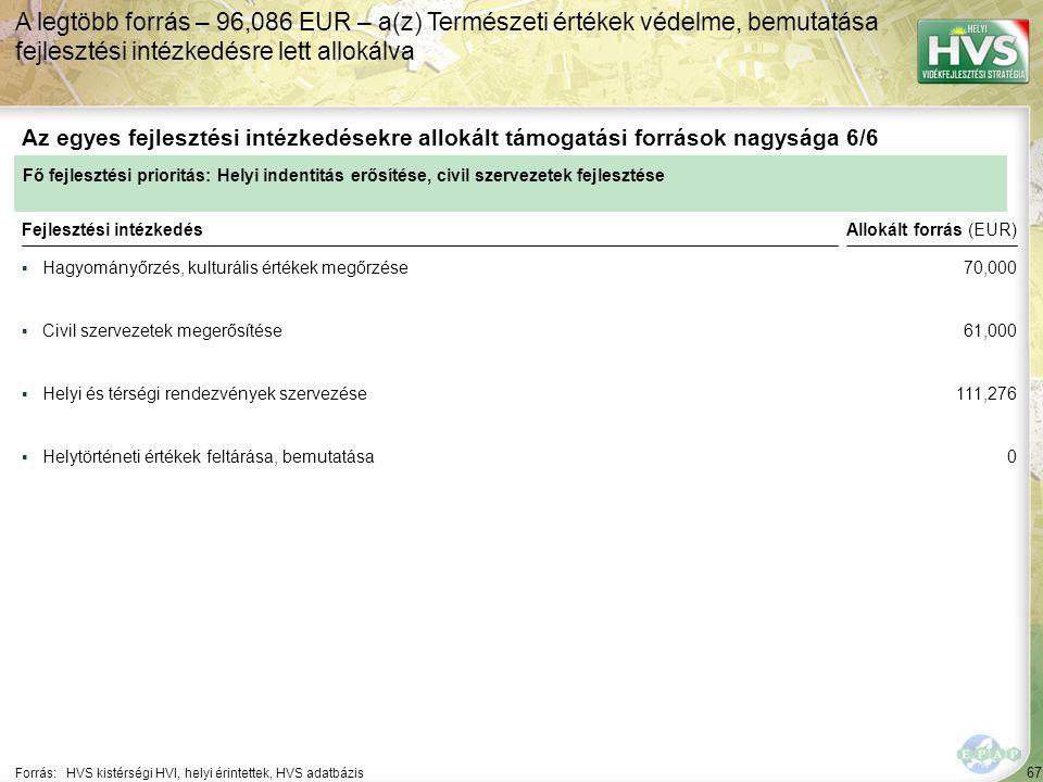 67 ▪Hagyományőrzés, kulturális értékek megőrzése Forrás:HVS kistérségi HVI, helyi érintettek, HVS adatbázis Az egyes fejlesztési intézkedésekre allokált támogatási források nagysága 6/6 A legtöbb forrás – 96,086 EUR – a(z) Természeti értékek védelme, bemutatása fejlesztési intézkedésre lett allokálva Fejlesztési intézkedés ▪Civil szervezetek megerősítése ▪Helyi és térségi rendezvények szervezése ▪Helytörténeti értékek feltárása, bemutatása Fő fejlesztési prioritás: Helyi indentitás erősítése, civil szervezetek fejlesztése Allokált forrás (EUR) 70,000 61,000 111,276 0