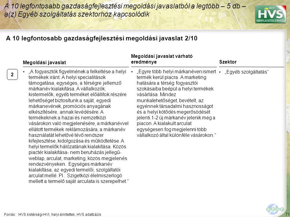 """2 71 A 10 legfontosabb gazdaságfejlesztési megoldási javaslat 2/10 A 10 legfontosabb gazdaságfejlesztési megoldási javaslatból a legtöbb – 5 db – a(z) Egyéb szolgáltatás szektorhoz kapcsolódik Forrás:HVS kistérségi HVI, helyi érintettek, HVS adatbázis Szektor ▪""""Egyéb szolgáltatás ▪""""A fogyasztók figyelmének a felkeltése a helyi termékek iránt."""