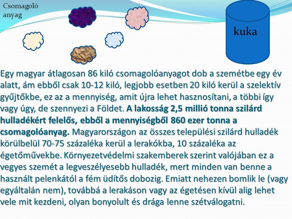 Egy magyar átlagosan 86 kiló csomagolóanyagot dob a szemétbe egy év alatt, ám ebből csak 10-12 kiló, legjobb esetben 20 kiló kerül a szelektív gyűjtők