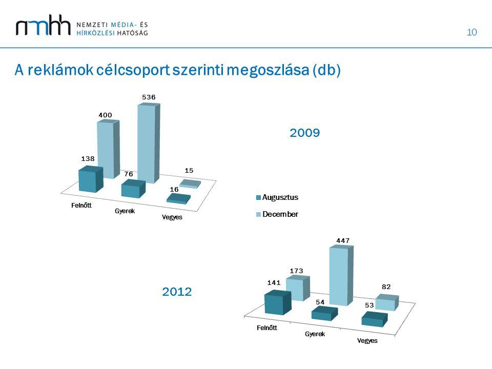 10 A reklámok célcsoport szerinti megoszlása (db) 2009 2012