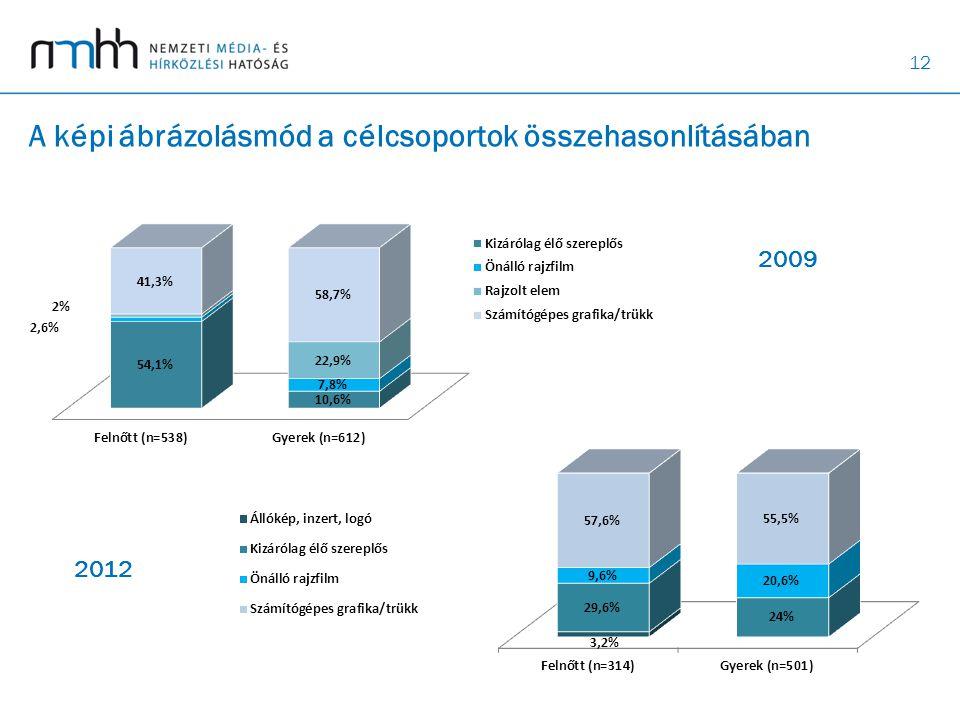 12 A képi ábrázolásmód a célcsoportok összehasonlításában 2009 2012