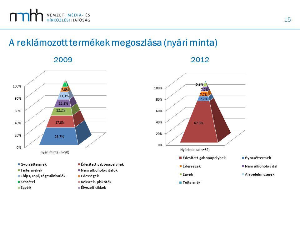 15 A reklámozott termékek megoszlása (nyári minta) 20092012