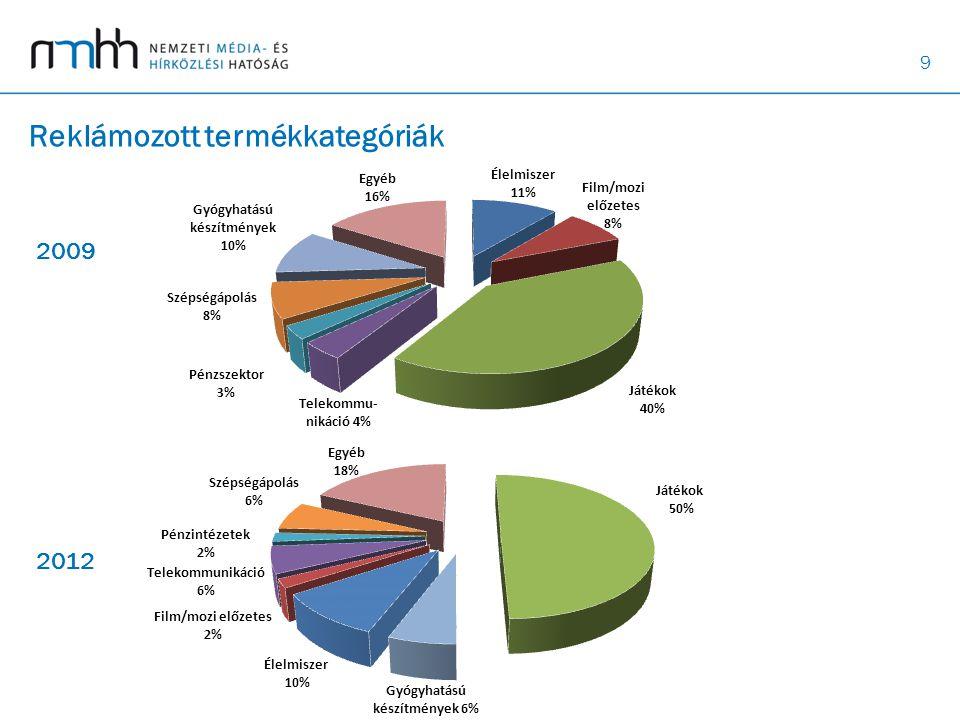 9 Reklámozott termékkategóriák 2009 2012