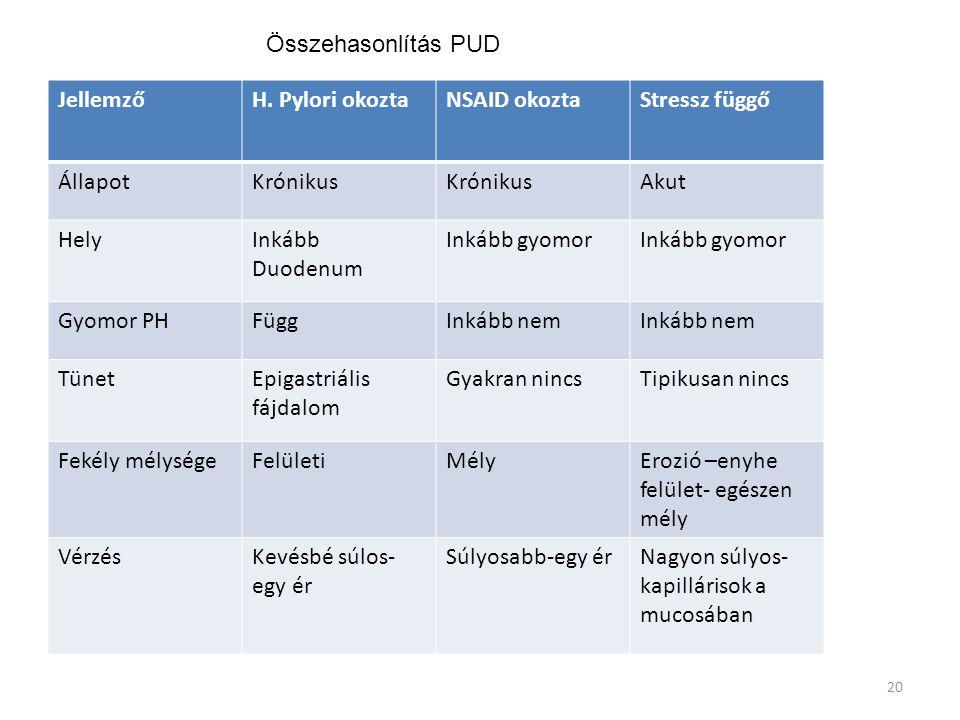 20 JellemzőH. Pylori okoztaNSAID okoztaStressz függő ÁllapotKrónikus Akut HelyInkább Duodenum Inkább gyomor Gyomor PHFüggInkább nem TünetEpigastriális