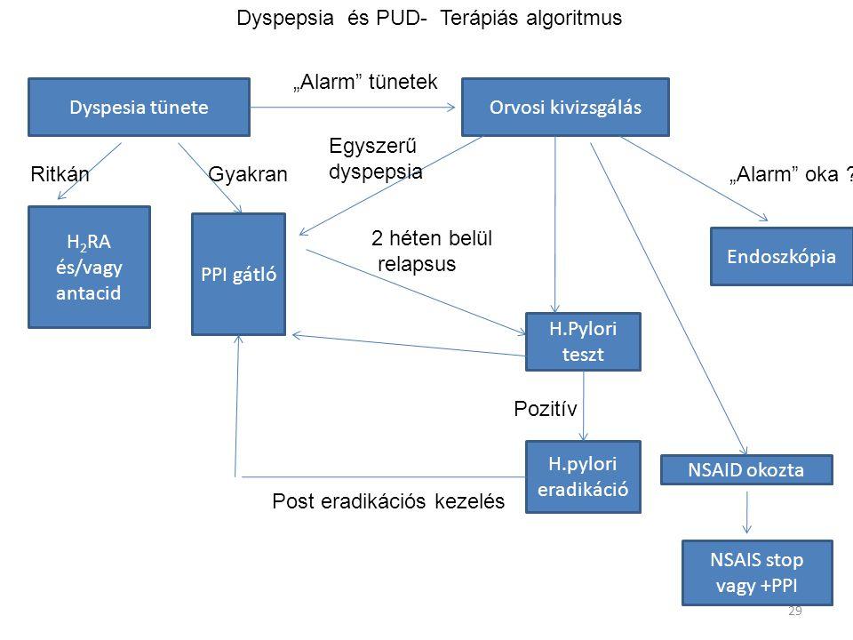"""29 Dyspepsia és PUD- Terápiás algoritmus Dyspesia tüneteOrvosi kivizsgálás """"Alarm"""" tünetek Ritkán H 2 RA és/vagy antacid PPI gátló Egyszerű dyspepsia"""