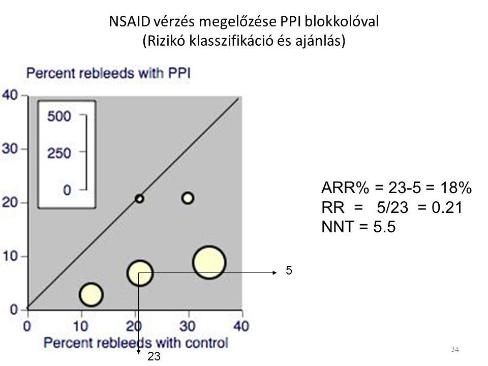 34 NSAID vérzés megelőzése PPI blokkolóval (Rizikó klasszifikáció és ajánlás) ARR% = 23-5 = 18% RR = 5/23 = 0.21 NNT = 5.5 23 5