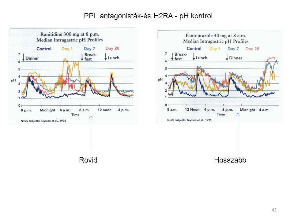 43 PPI antagonisták-és H2RA - pH kontrol Rövid Hosszabb