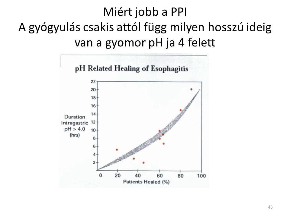 Miért jobb a PPI A gyógyulás csakis attól függ milyen hosszú ideig van a gyomor pH ja 4 felett 45
