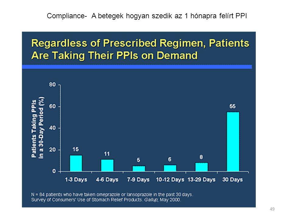 49 Compliance- A betegek hogyan szedik az 1 hónapra felírt PPI