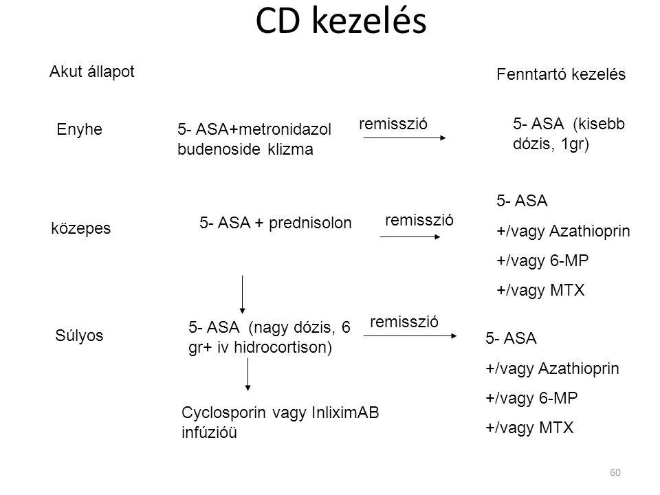 CD kezelés Enyhe5- ASA+metronidazol budenoside klizma remisszió5- ASA (kisebb dózis, 1gr) közepes 5- ASA + prednisolon 5- ASA (nagy dózis, 6 gr+ iv hi