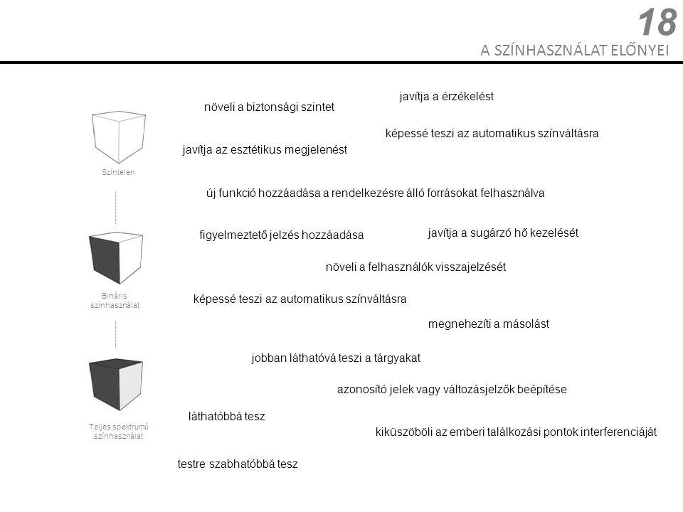 A SZÍNHASZNÁLAT ELŐNYEI 18 Színtelen Bináris színhasználat Teljes spektrumú színhasználat javítja az esztétikus megjelenést figyelmeztető jelzés hozzá