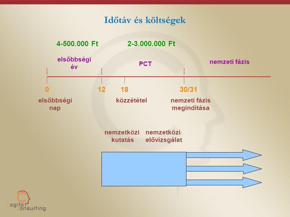 Időtáv és költségek elsőbbségi nap elsőbbségi év 01230/31 nemzeti fázis 18 PCT közzétételnemzeti fázis megindítása 4-500.000 Ft2-3.000.000 Ft nemzetkö