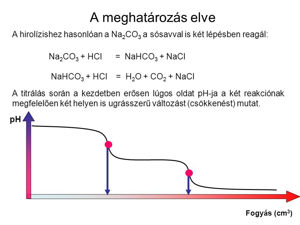 A meghatározás elve Na 2 CO 3 + HCl = NaHCO 3 + NaCl NaHCO 3 + HCl = H 2 O + CO 2 + NaCl A titrálás során a kezdetben erősen lúgos oldat pH-ja a két reakciónak megfelelően két helyen is ugrásszerű változást (csökkenést) mutat.
