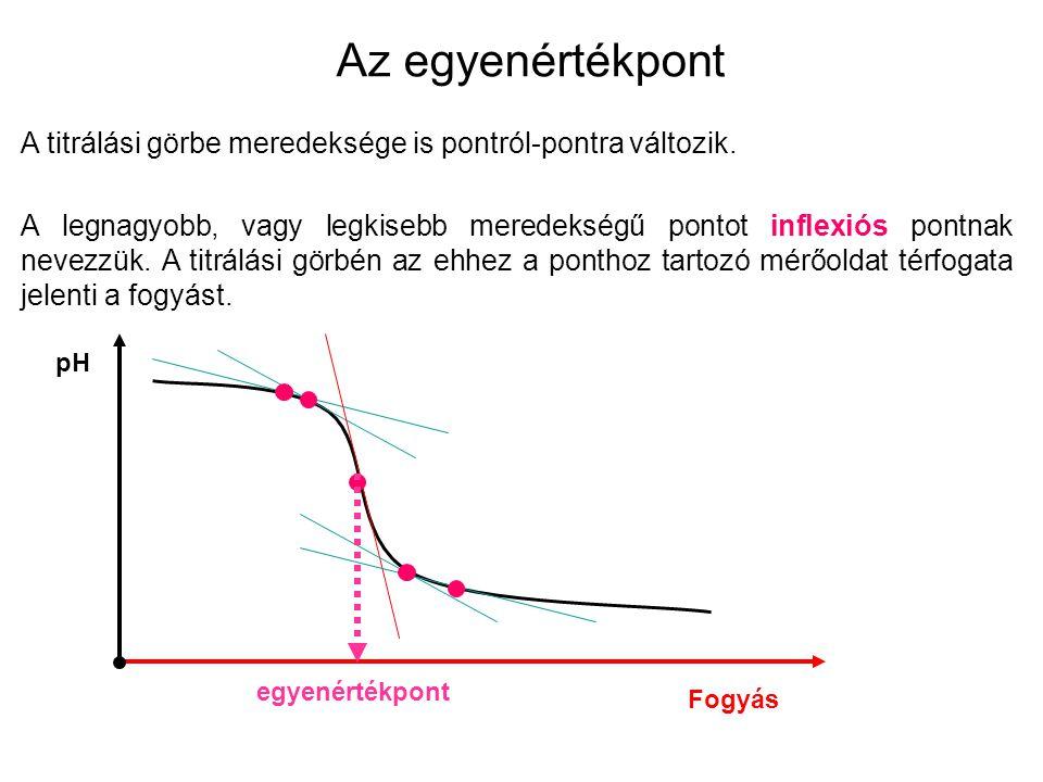 Az egyenértékpont A titrálási görbe meredeksége is pontról-pontra változik. A legnagyobb, vagy legkisebb meredekségű pontot inflexiós pontnak nevezzük