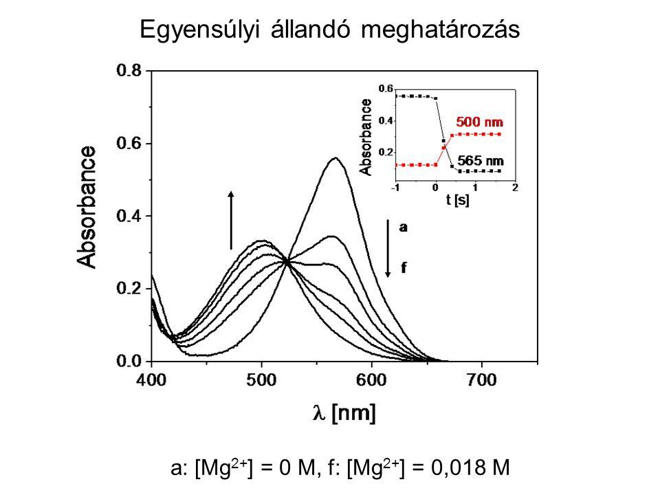 Egyensúlyi állandó meghatározás a: [Mg 2+ ] = 0 M, f: [Mg 2+ ] = 0,018 M