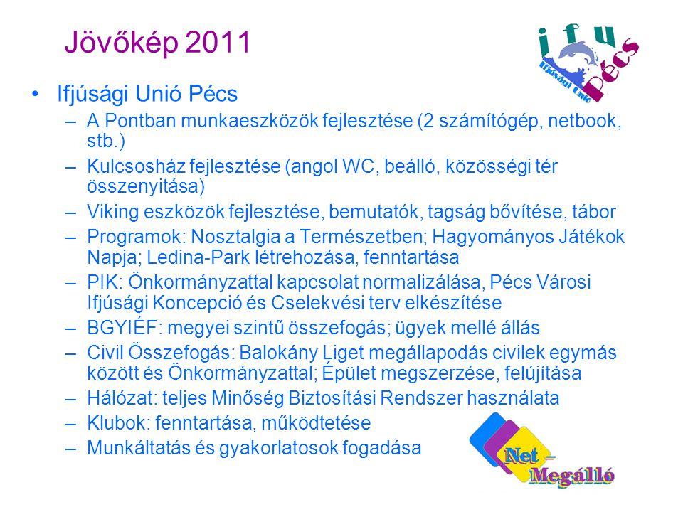 Jövőkép 2011 •Ifjúsági Unió Pécs –A Pontban munkaeszközök fejlesztése (2 számítógép, netbook, stb.) –Kulcsosház fejlesztése (angol WC, beálló, közösségi tér összenyitása) –Viking eszközök fejlesztése, bemutatók, tagság bővítése, tábor –Programok: Nosztalgia a Természetben; Hagyományos Játékok Napja; Ledina-Park létrehozása, fenntartása –PIK: Önkormányzattal kapcsolat normalizálása, Pécs Városi Ifjúsági Koncepció és Cselekvési terv elkészítése –BGYIÉF: megyei szintű összefogás; ügyek mellé állás –Civil Összefogás: Balokány Liget megállapodás civilek egymás között és Önkormányzattal; Épület megszerzése, felújítása –Hálózat: teljes Minőség Biztosítási Rendszer használata –Klubok: fenntartása, működtetése –Munkáltatás és gyakorlatosok fogadása