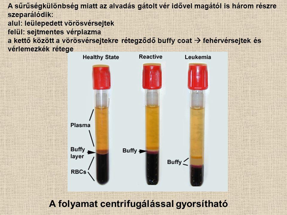 A sűrűségkülönbség miatt az alvadás gátolt vér idővel magától is három részre szeparálódik: alul: leülepedett vörösvérsejtek felül: sejtmentes vérplaz