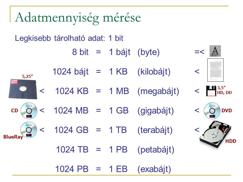 5,25 Adatmennyiség mérése 8 bit=1 bájt(byte)=< 1024 bájt=1 KB(kilobájt)< <1024 KB=1 MB(megabájt)< <1024 MB=1 GB(gigabájt)< <1024 GB=1 TB(terabájt)< 1024 TB=1 PB(petabájt) 1024 PB=1 EB(exabájt) DVD 3,5 HD, DD CD BlueRay Legkisebb tárolható adat: 1 bit HDD